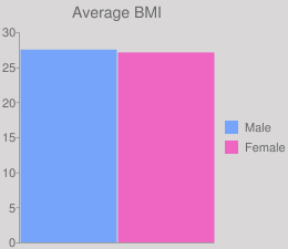 Average BMI